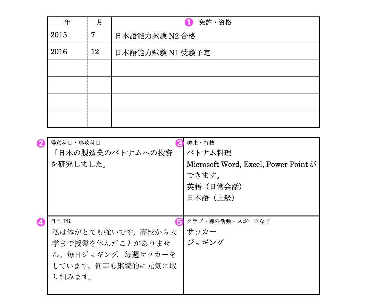viết sơ yếu lí lịch bằng tiếng Nhật